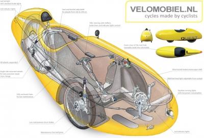 Quest Velomobile.nl Durchsicht1